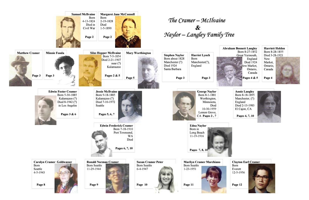 pdf of Family Tree Index page
